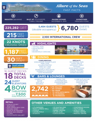 Allure of the Seas Ship Fact Sheet