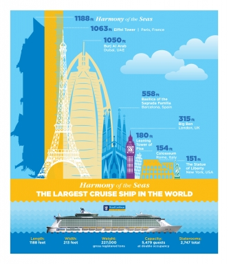 Infographics Royal Caribbean Press Center