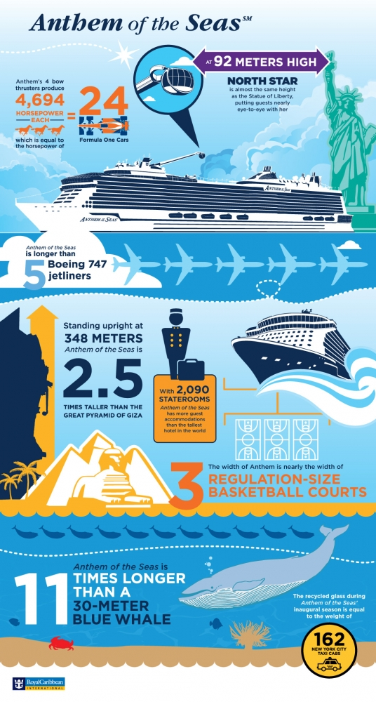 Anthem of the Seas' Infographic