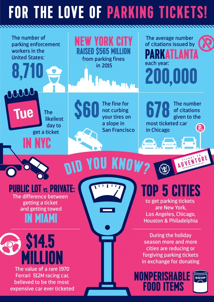 Ticket to Adventure Infographic