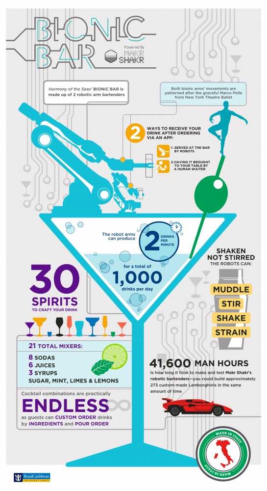 Harmony of the Seas' Bionic Bar Infographic (Vertical)