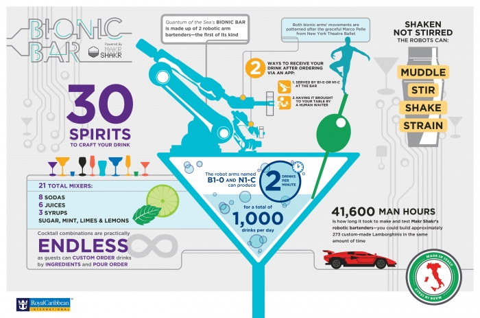 Quantum of the Seas' Bionic Bar Infographic (Horizontal)
