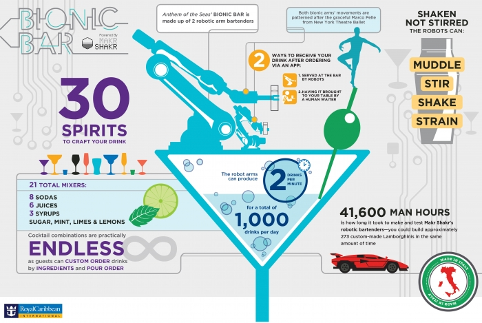 Anthem of the Seas' Bionic Bar Infographic (Horizontal)