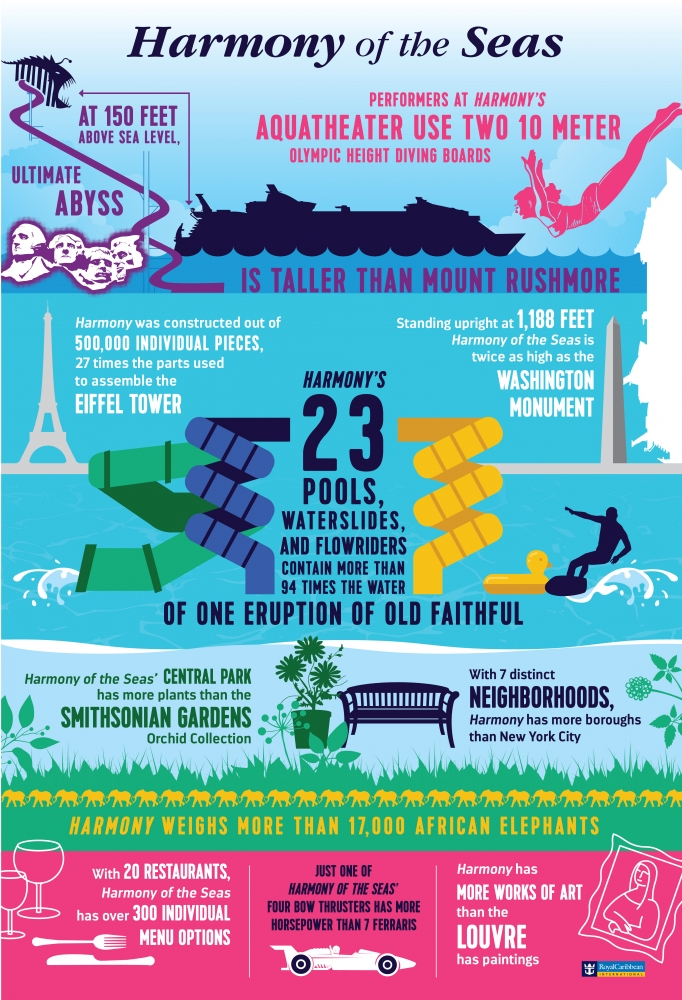 Harmony of the Seas General Infographic