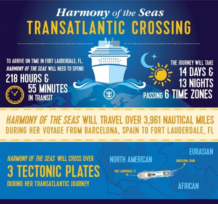 Harmony of the Seas Transatlantic Crossing Infographic