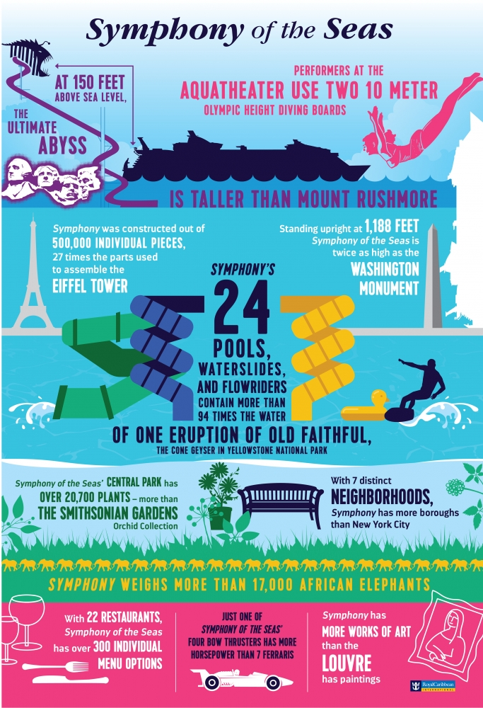 Symphony of the Seas General Infographic (US Version)