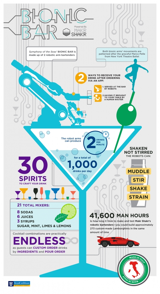 Symphony of the Seas Bionic Bar Infographic