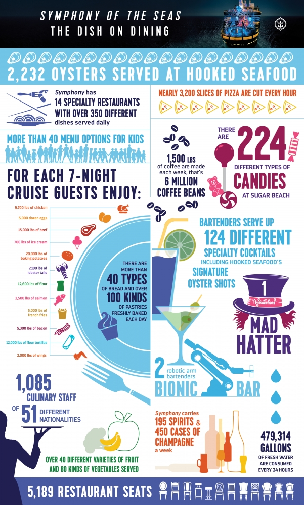 Symphony of the Seas Dining Infographic