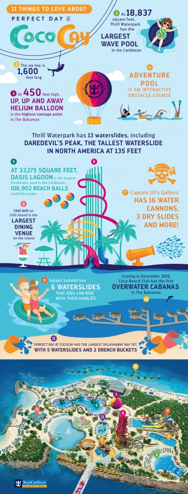 Perfect Day at CocoCay Infographic