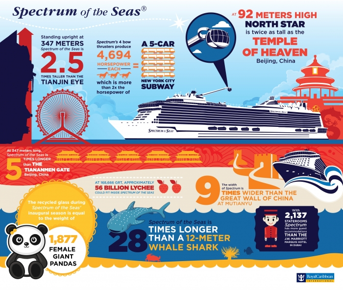Spectrum of the Seas General Infographic (Horizontal)
