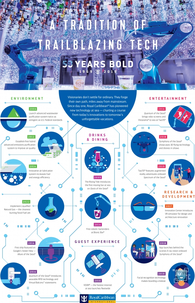 50 Years Bold Technology Infographic