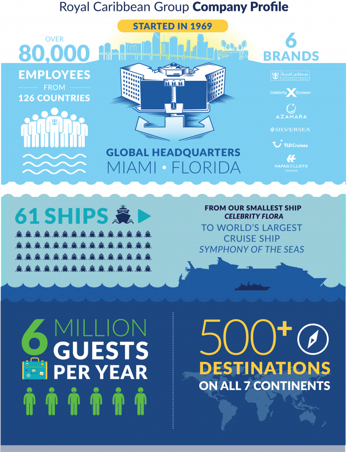 Royal Caribbean Group Company Profile Infographic