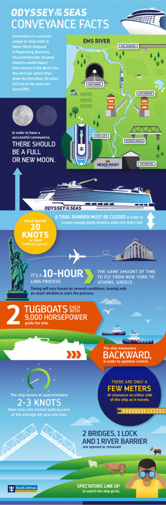 Odyssey of the Seas Conveyance Infographic